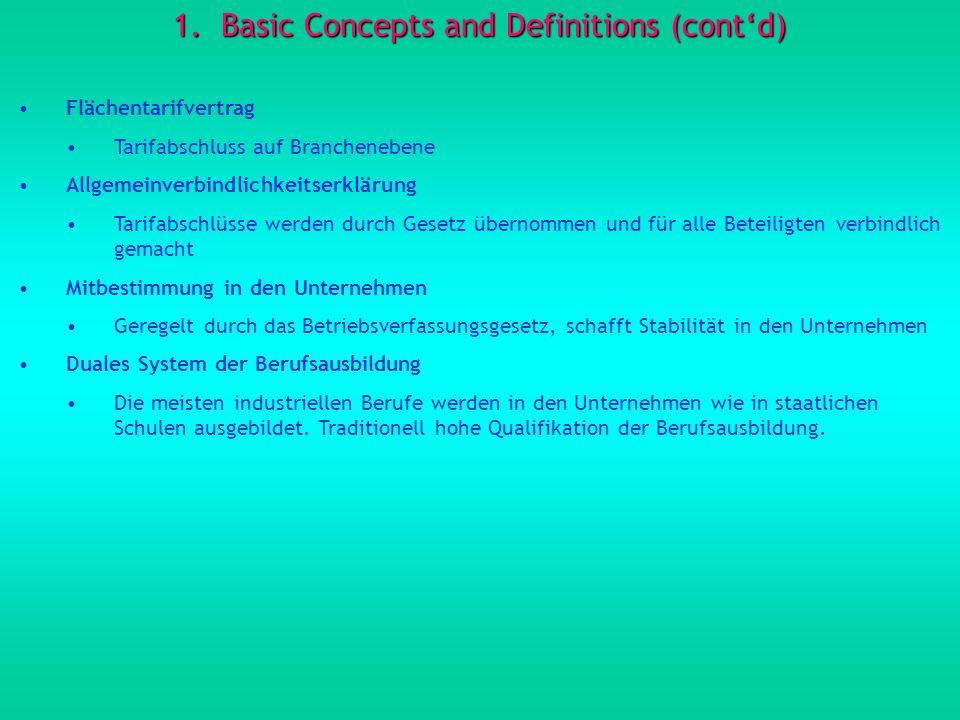 1.Basic Concepts and Definitions (contd) Flächentarifvertrag Tarifabschluss auf Branchenebene Allgemeinverbindlichkeitserklärung Tarifabschlüsse werde