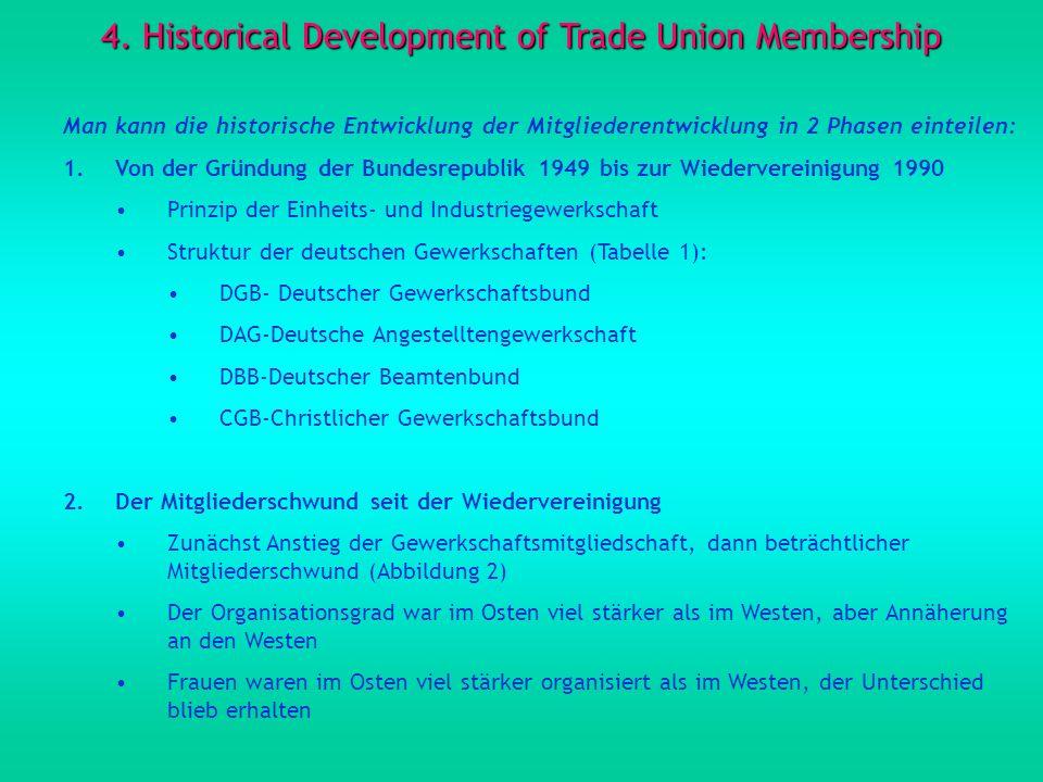 4. Historical Development of Trade Union Membership Man kann die historische Entwicklung der Mitgliederentwicklung in 2 Phasen einteilen: 1.Von der Gr