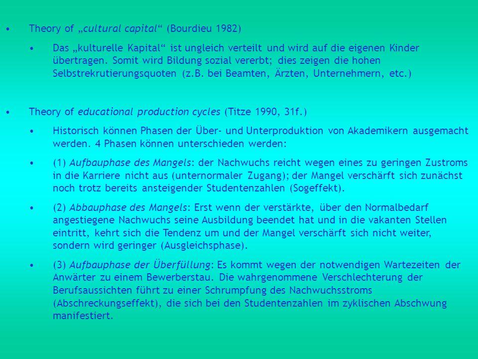 Theory of cultural capital (Bourdieu 1982) Das kulturelle Kapital ist ungleich verteilt und wird auf die eigenen Kinder übertragen. Somit wird Bildung