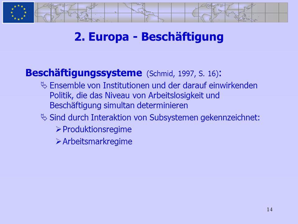14 2. Europa - Beschäftigung Beschäftigungssysteme (Schmid, 1997, S. 16) : Ensemble von Institutionen und der darauf einwirkenden Politik, die das Niv