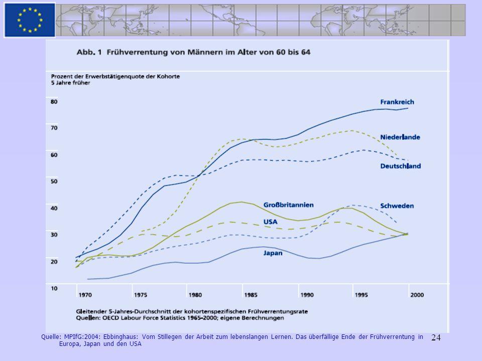 24 Quelle: MPIfG:2004: Ebbinghaus: Vom Stillegen der Arbeit zum lebenslangen Lernen. Das überfällige Ende der Frühverrentung in Europa, Japan und den
