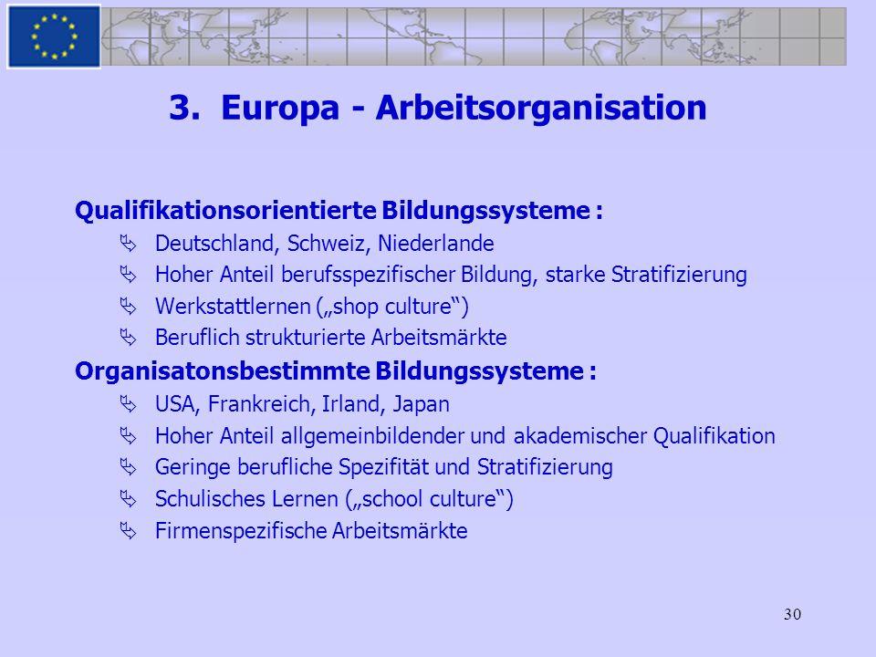 30 3. Europa - Arbeitsorganisation Qualifikationsorientierte Bildungssysteme : Deutschland, Schweiz, Niederlande Hoher Anteil berufsspezifischer Bildu