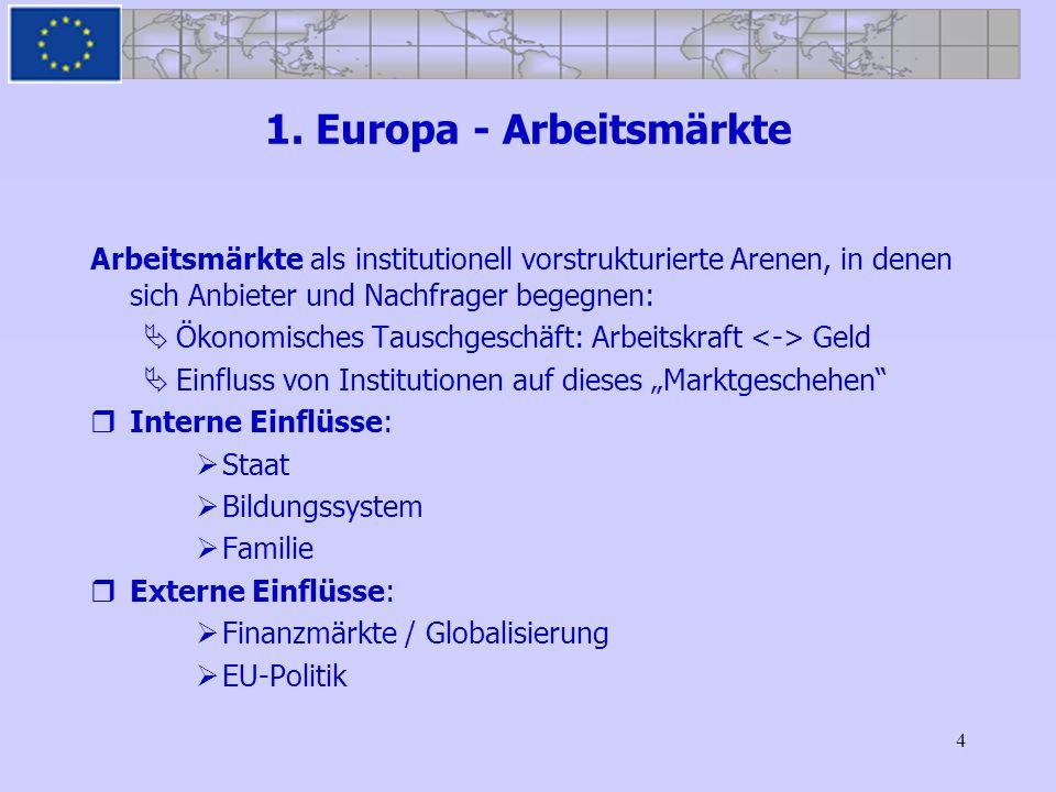 4 1. Europa - Arbeitsmärkte Arbeitsmärkte als institutionell vorstrukturierte Arenen, in denen sich Anbieter und Nachfrager begegnen: Ökonomisches Tau