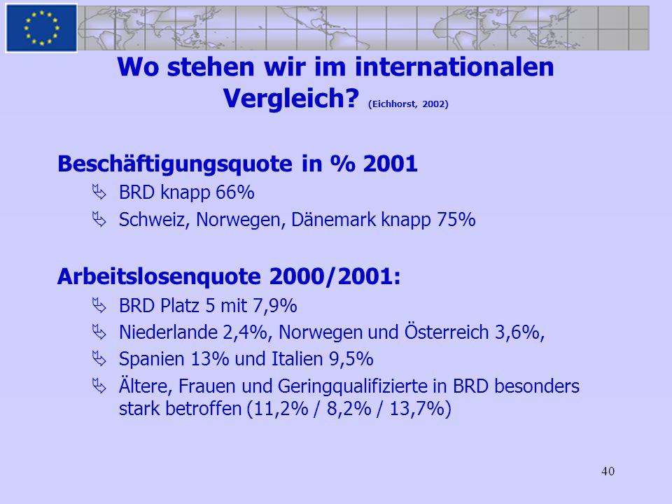 40 Wo stehen wir im internationalen Vergleich? (Eichhorst, 2002) Beschäftigungsquote in % 2001 BRD knapp 66% Schweiz, Norwegen, Dänemark knapp 75% Arb