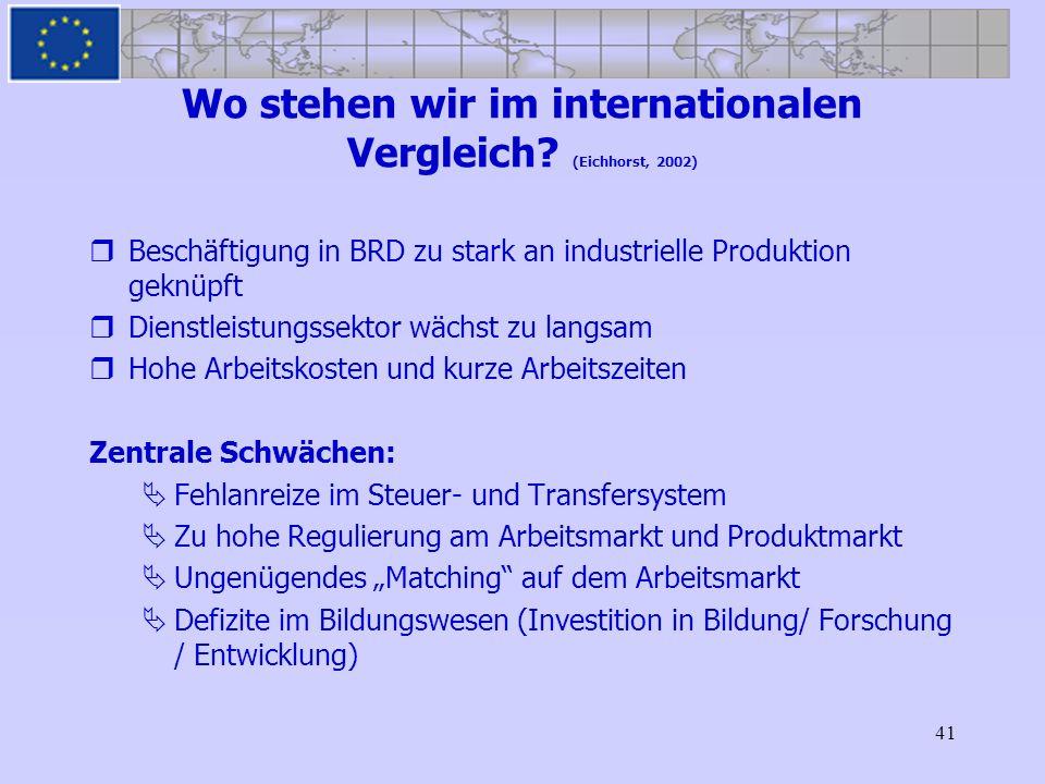 41 Wo stehen wir im internationalen Vergleich? (Eichhorst, 2002) Beschäftigung in BRD zu stark an industrielle Produktion geknüpft Dienstleistungssekt