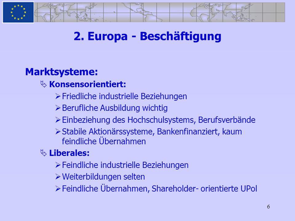 6 2. Europa - Beschäftigung Marktsysteme: Konsensorientiert: Friedliche industrielle Beziehungen Berufliche Ausbildung wichtig Einbeziehung des Hochsc
