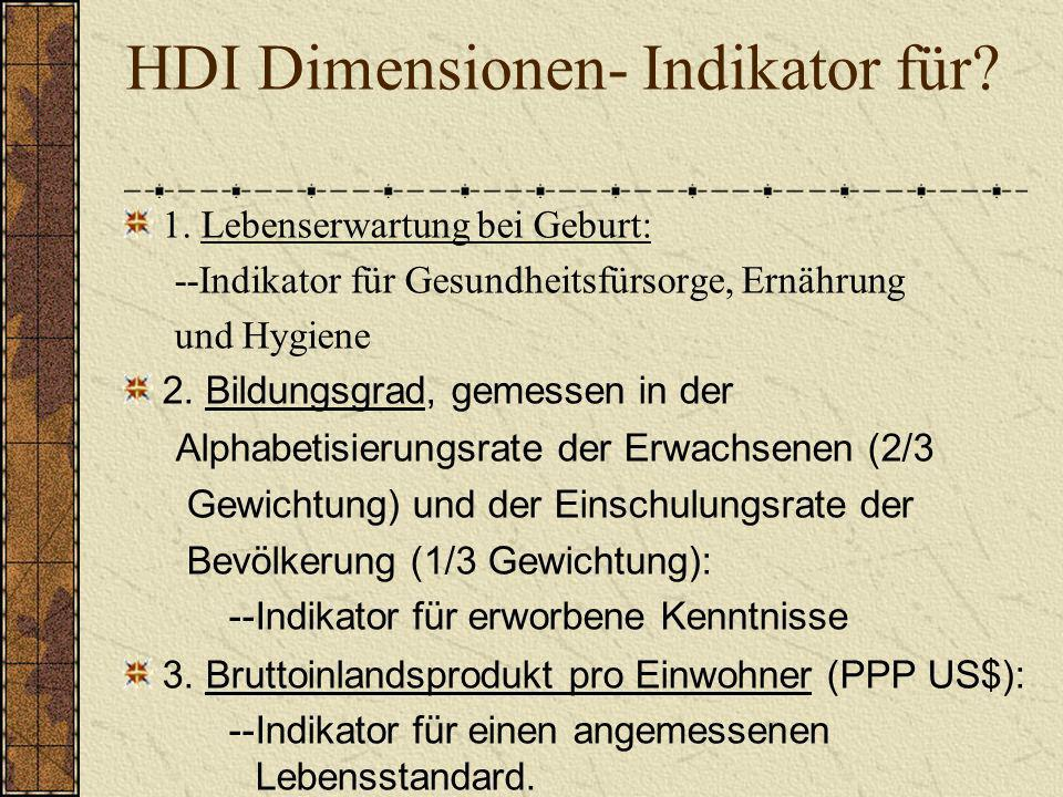 HDI Dimensionen- Indikator für? 1. Lebenserwartung bei Geburt: --Indikator für Gesundheitsfürsorge, Ernährung und Hygiene 2. Bildungsgrad, gemessen in