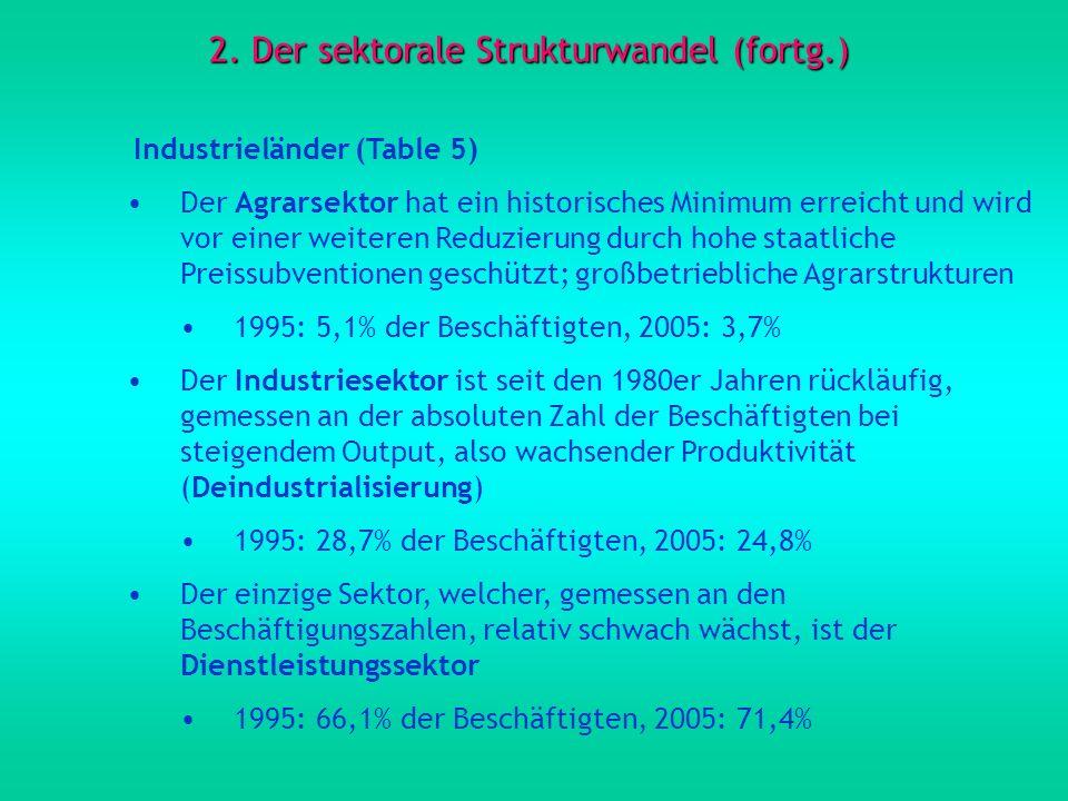 2. Der sektorale Strukturwandel (fortg.) Industrieländer (Table 5) Der Agrarsektor hat ein historisches Minimum erreicht und wird vor einer weiteren R