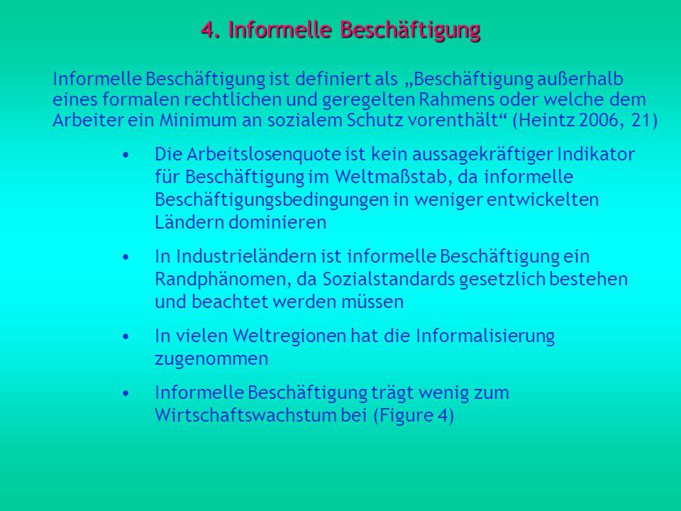4. Informelle Beschäftigung Informelle Beschäftigung ist definiert als Beschäftigung außerhalb eines formalen rechtlichen und geregelten Rahmens oder