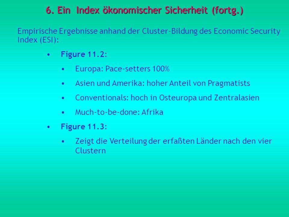 6. Ein Index ökonomischer Sicherheit (fortg.) Empirische Ergebnisse anhand der Cluster-Bildung des Economic Security Index (ESI): Figure 11.2: Europa: