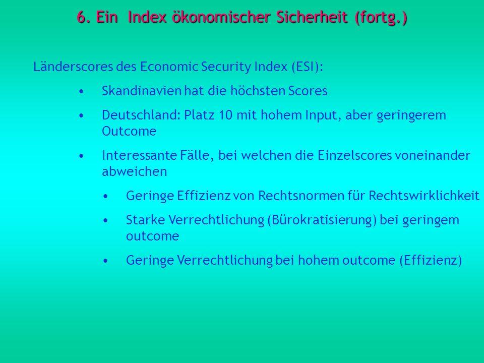 6. Ein Index ökonomischer Sicherheit (fortg.) Länderscores des Economic Security Index (ESI): Skandinavien hat die höchsten Scores Deutschland: Platz