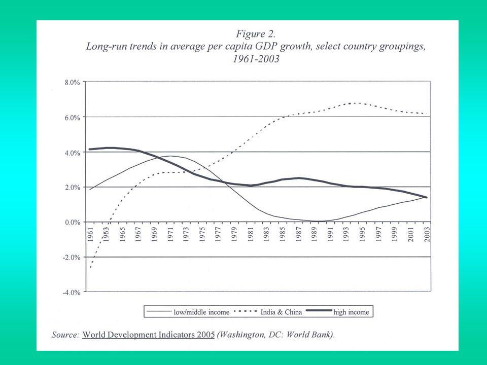 3.Beschäftigung und Arbeitslosigkeit (fortg.) Die globale Beschäftigungsentwicklung....