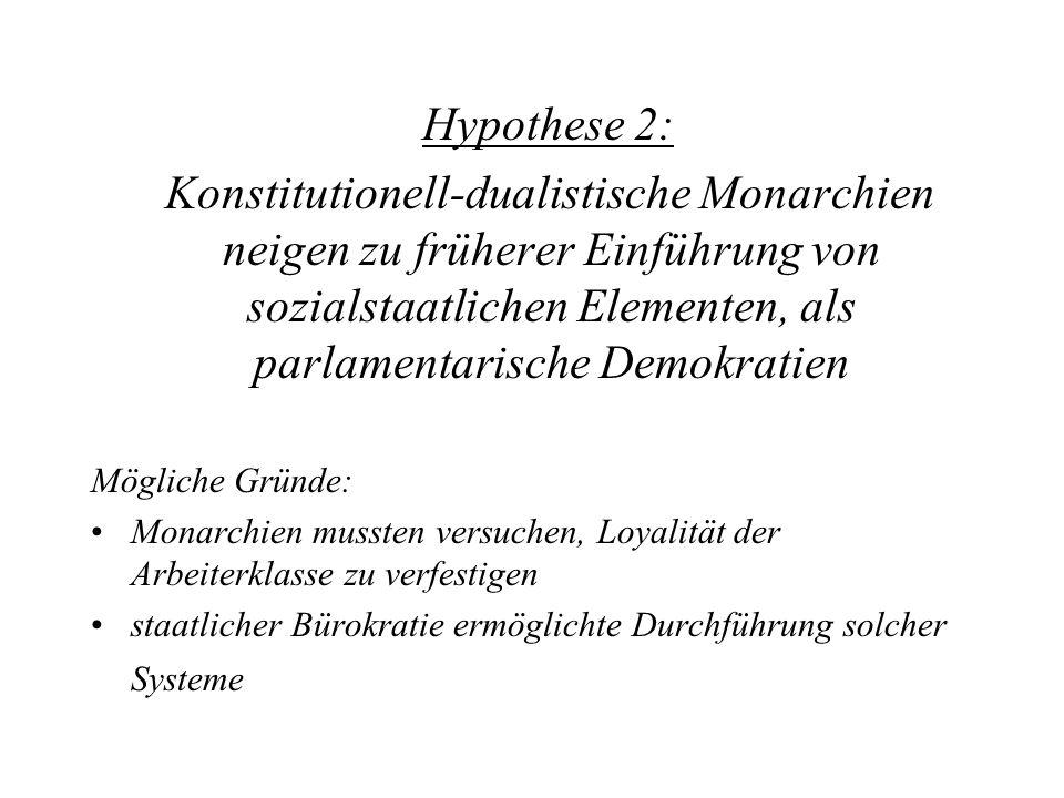 Hypothese 2: Konstitutionell-dualistische Monarchien neigen zu früherer Einführung von sozialstaatlichen Elementen, als parlamentarische Demokratien M