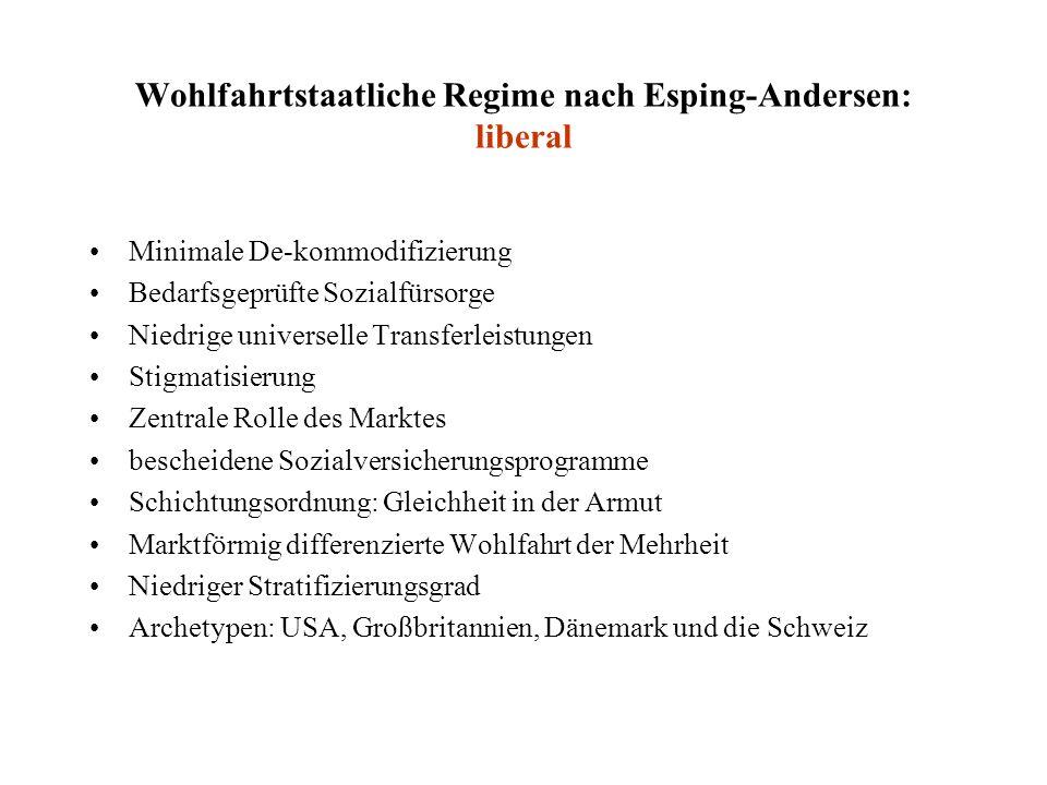 Wohlfahrtstaatliche Regime nach Esping-Andersen: liberal Minimale De-kommodifizierung Bedarfsgeprüfte Sozialfürsorge Niedrige universelle Transferleis