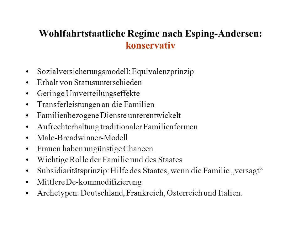Wohlfahrtstaatliche Regime nach Esping-Andersen: konservativ Sozialversicherungsmodell: Equivalenzprinzip Erhalt von Statusunterschieden Geringe Umver