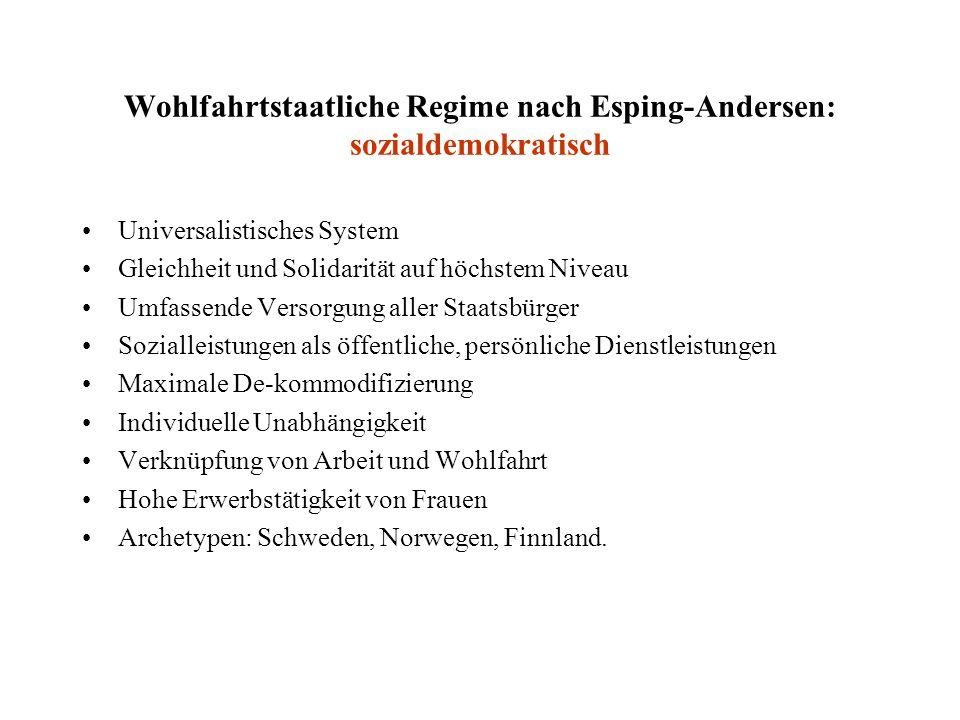 Wohlfahrtstaatliche Regime nach Esping-Andersen: sozialdemokratisch Universalistisches System Gleichheit und Solidarität auf höchstem Niveau Umfassend