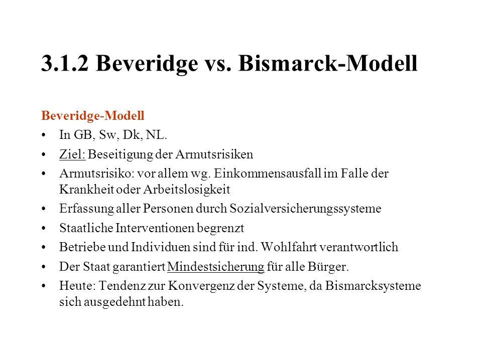 3.1.2 Beveridge vs. Bismarck-Modell Beveridge-Modell In GB, Sw, Dk, NL. Ziel: Beseitigung der Armutsrisiken Armutsrisiko: vor allem wg. Einkommensausf