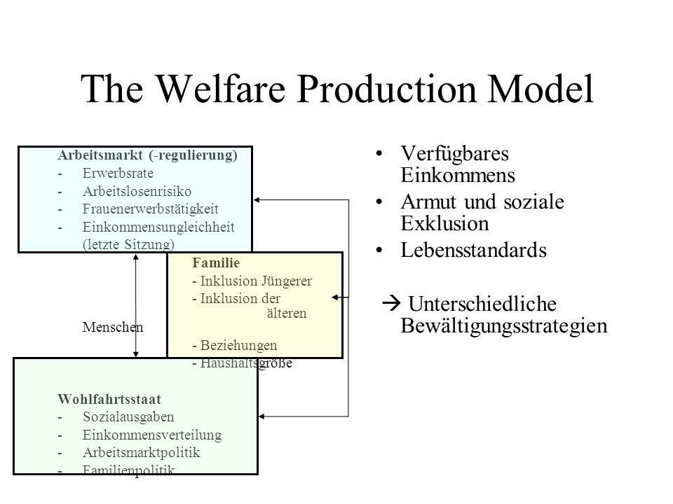 The Welfare Production Model Arbeitsmarkt (-regulierung) -Erwerbsrate -Arbeitslosenrisiko -Frauenerwerbstätigkeit -Einkommensungleichheit (letzte Sitz