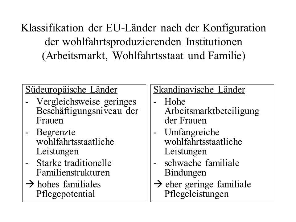 Klassifikation der EU-Länder nach der Konfiguration der wohlfahrtsproduzierenden Institutionen (Arbeitsmarkt, Wohlfahrtsstaat und Familie) Südeuropäis