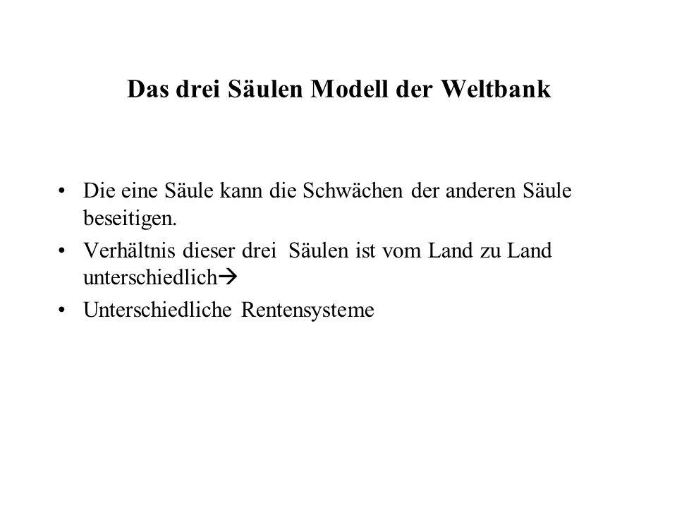 Das drei Säulen Modell der Weltbank Die eine Säule kann die Schwächen der anderen Säule beseitigen. Verhältnis dieser drei Säulen ist vom Land zu Land