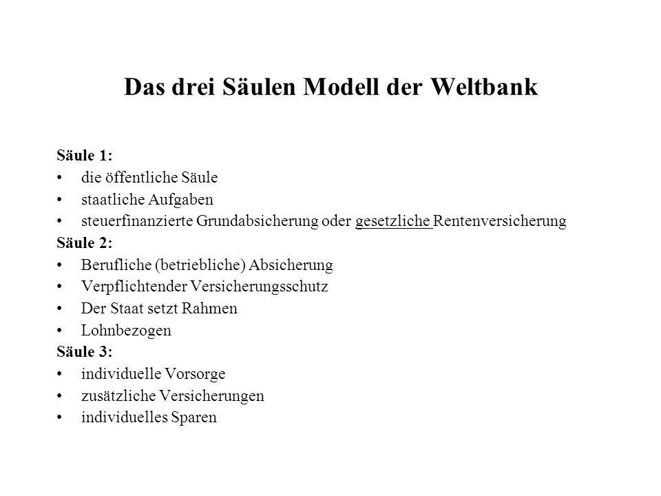 Das drei Säulen Modell der Weltbank Säule 1: die öffentliche Säule staatliche Aufgaben steuerfinanzierte Grundabsicherung oder gesetzliche Rentenversi