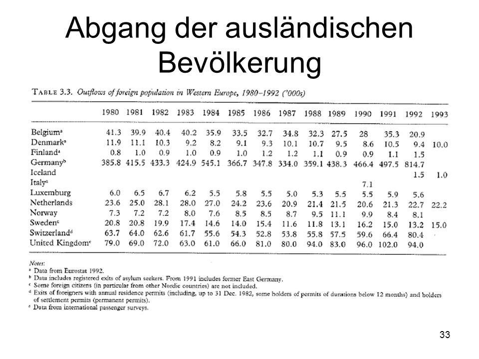 32 Abgang der ausländischen Bevölkerung Insgesamt 872,000 Auswanderer 1992 Davon 70.6% in Deutschland 19.8 % in Groß Britannien 9.2 % in der Schweiz Es liegen für Frankreich und Italien keine Auswanderungsdaten vor