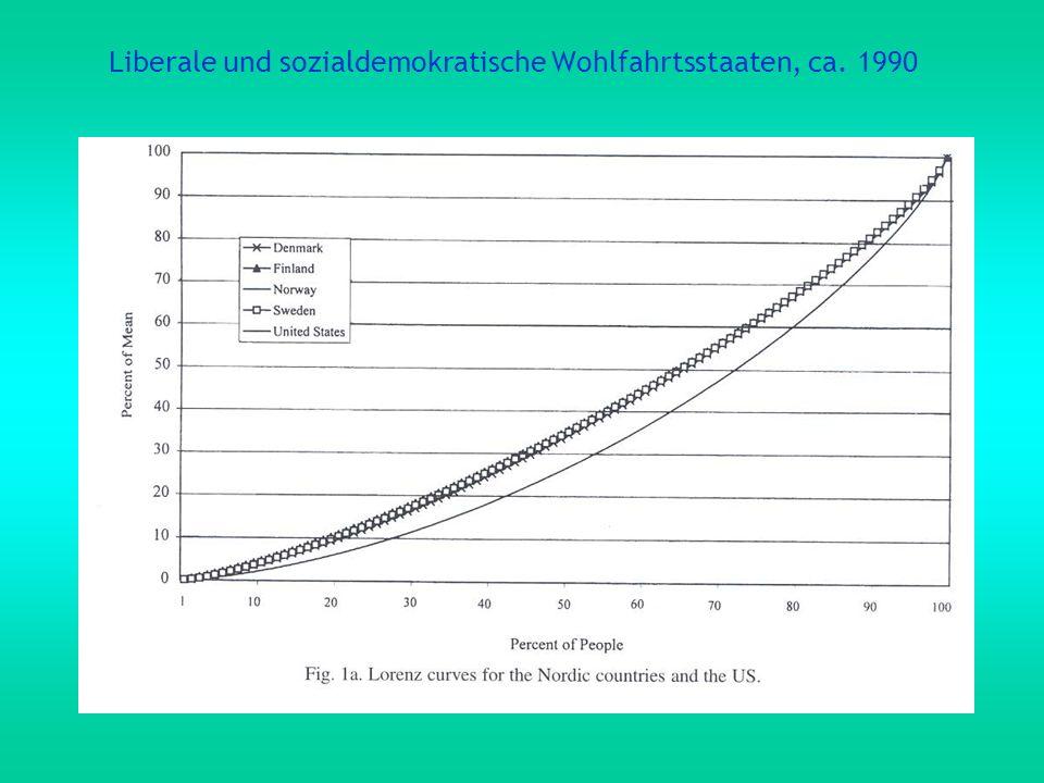 Liberale und sozialdemokratische Wohlfahrtsstaaten, ca. 1990