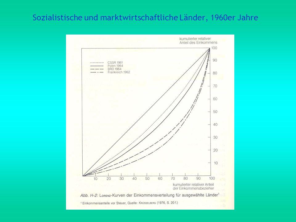 Sozialistische und marktwirtschaftliche Länder, 1960er Jahre