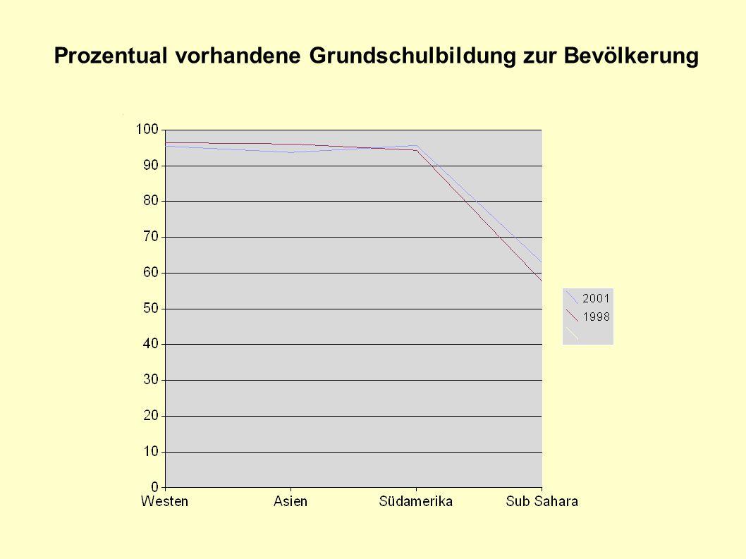 Prozentual vorhandene Grundschulbildung zur Bevölkerung
