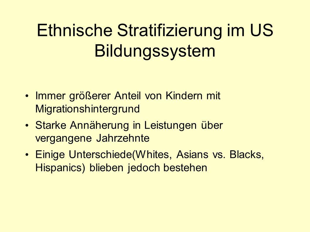 Ethnische Stratifizierung im US Bildungssystem Immer größerer Anteil von Kindern mit Migrationshintergrund Starke Annäherung in Leistungen über vergangene Jahrzehnte Einige Unterschiede(Whites, Asians vs.