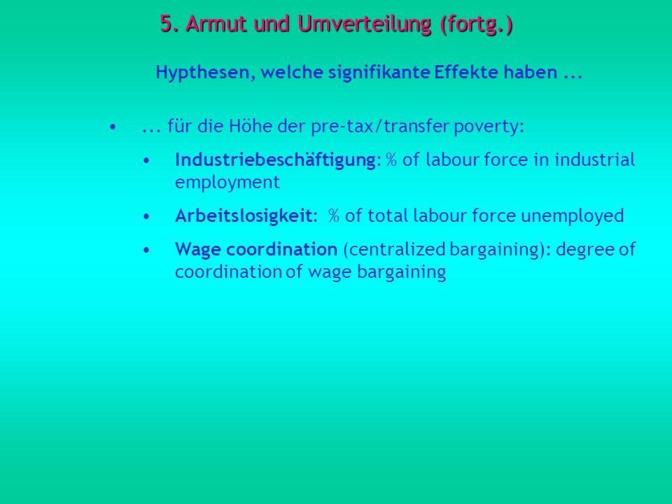 5. Armut und Umverteilung (fortg.) Hypthesen, welche signifikante Effekte haben...... für die Höhe der pre-tax/transfer poverty: Industriebeschäftigun