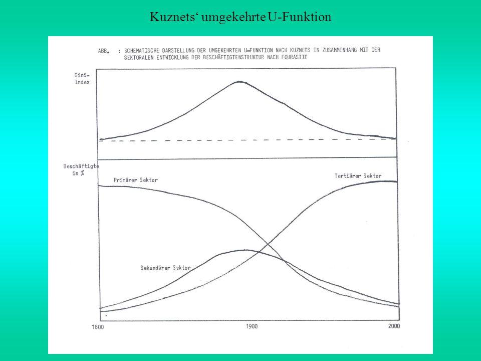 Kuznets umgekehrte U-Funktion