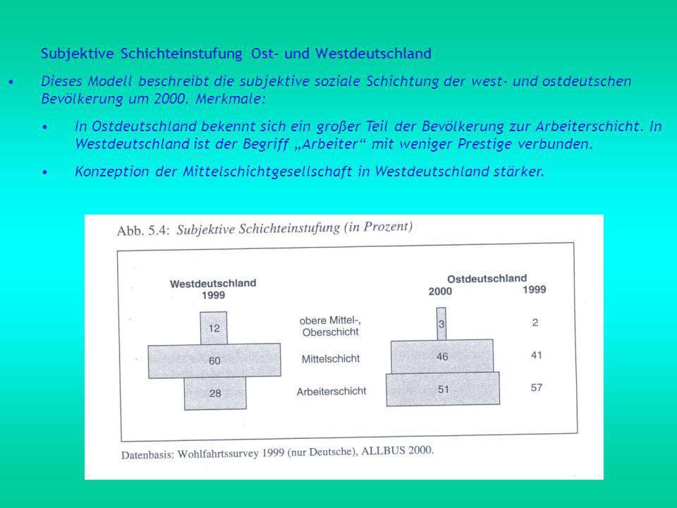 Subjektive Schichteinstufung Ost- und Westdeutschland Dieses Modell beschreibt die subjektive soziale Schichtung der west- und ostdeutschen Bevölkerung um 2000.