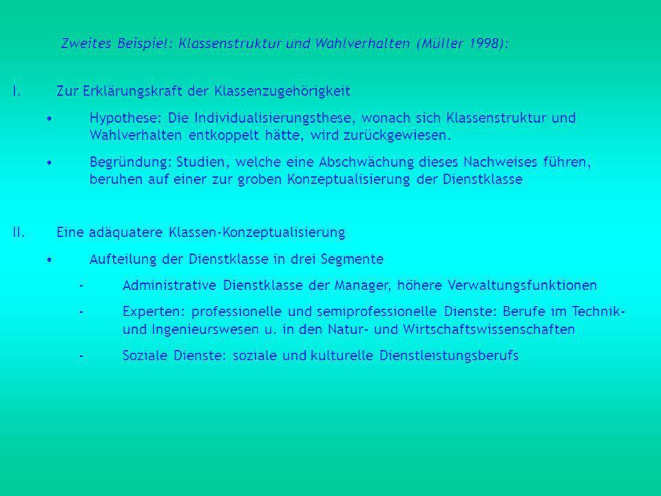 Zweites Beispiel: Klassenstruktur und Wahlverhalten (Müller 1998): I.Zur Erklärungskraft der Klassenzugehörigkeit Hypothese: Die Individualisierungsthese, wonach sich Klassenstruktur und Wahlverhalten entkoppelt hätte, wird zurückgewiesen.