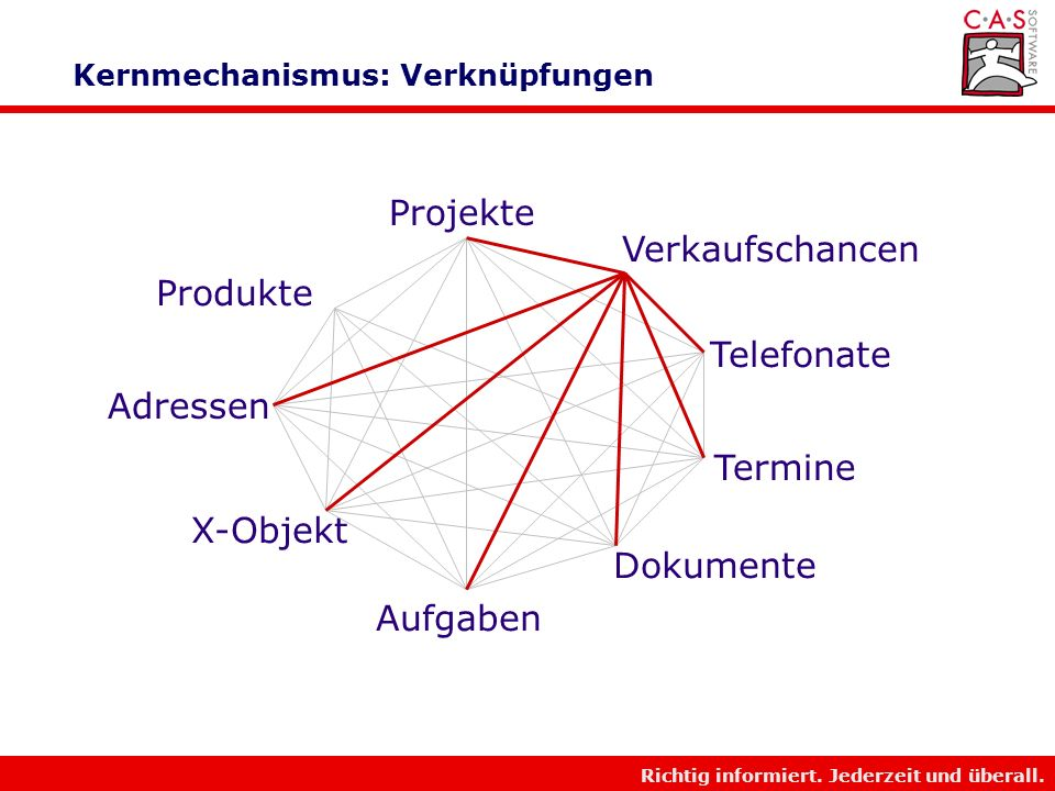 Richtig informiert. Jederzeit und überall. Kernmechanismus: Verknüpfungen Adressen Termine Projekte X-Objekt Dokumente Produkte Verkaufschancen Aufgab