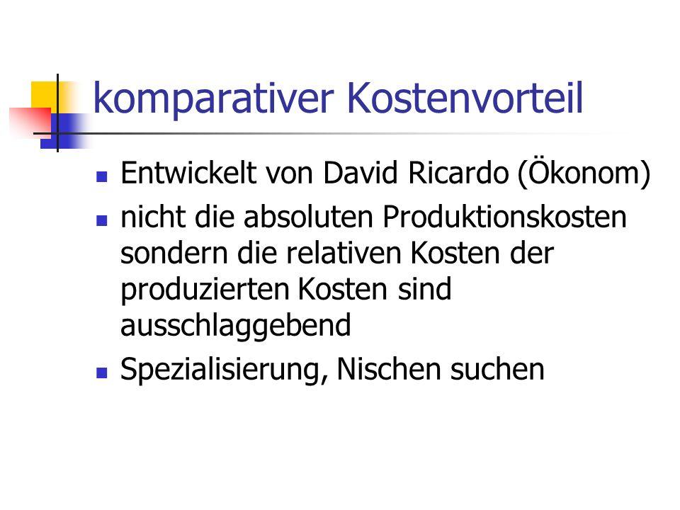 komparativer Kostenvorteil Entwickelt von David Ricardo (Ökonom) nicht die absoluten Produktionskosten sondern die relativen Kosten der produzierten Kosten sind ausschlaggebend Spezialisierung, Nischen suchen