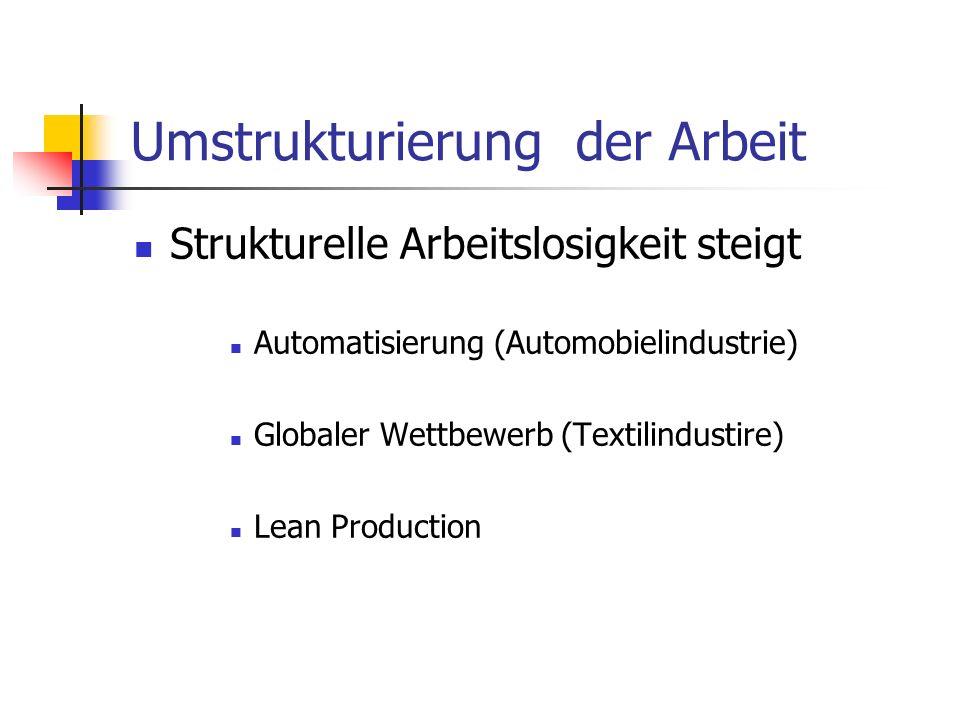 Umstrukturierung der Arbeit Strukturelle Arbeitslosigkeit steigt Automatisierung (Automobielindustrie) Globaler Wettbewerb (Textilindustire) Lean Production