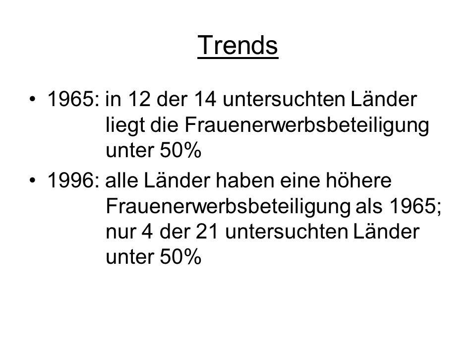 Trends 1965: in 12 der 14 untersuchten Länder liegt die Frauenerwerbsbeteiligung unter 50% 1996: alle Länder haben eine höhere Frauenerwerbsbeteiligun