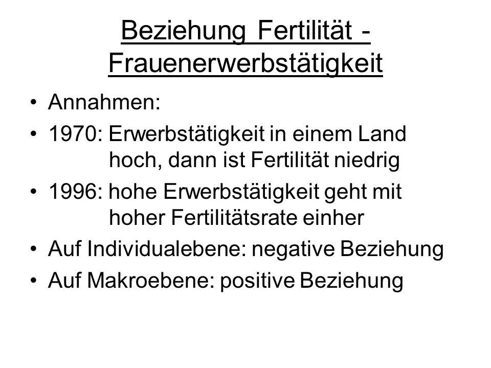 Beziehung Fertilität - Frauenerwerbstätigkeit Annahmen: 1970: Erwerbstätigkeit in einem Land hoch, dann ist Fertilität niedrig 1996: hohe Erwerbstätig