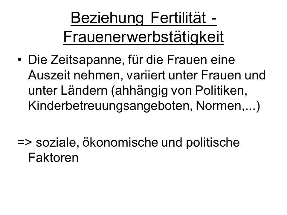 Beziehung Fertilität - Frauenerwerbstätigkeit Die Zeitsapanne, für die Frauen eine Auszeit nehmen, variiert unter Frauen und unter Ländern (ahhängig v