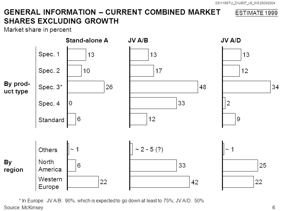 031119STU_ZXU537_v5_WS 2003/2004 6 GENERAL INFORMATION – CURRENT COMBINED MARKET SHARES EXCLUDING GROWTH Stand-alone A *In Europe: JV A/B: 90%, which is expected to go down at least to 75%; JV A/D: 50% Source:McKinsey Market share in percent JV A/BJV A/D ESTIMATE 1999 By prod- uct type Spec.