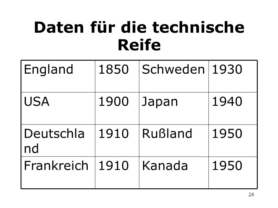 26 Daten für die technische Reife 1950Kanada1910Frankreich 1950Rußland1910Deutschla nd 1940Japan1900USA 1930Schweden1850England