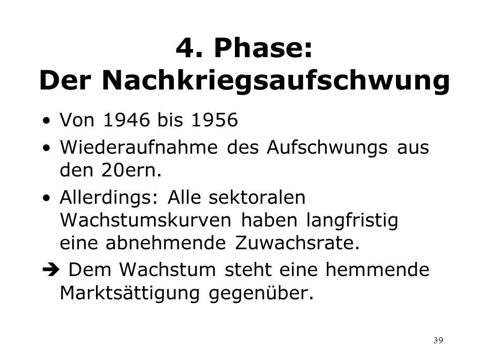 39 4. Phase: Der Nachkriegsaufschwung Von 1946 bis 1956 Wiederaufnahme des Aufschwungs aus den 20ern. Allerdings: Alle sektoralen Wachstumskurven habe