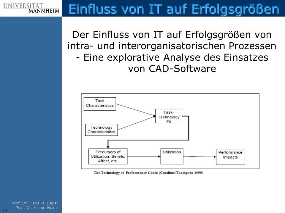 14 Prof. Dr. Hans H. Bauer Prof. Dr. Armin Heinzl Einfluss von IT auf Erfolgsgrößen Der Einfluss von IT auf Erfolgsgrößen von intra- und interorganisa