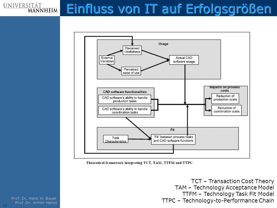 15 Prof. Dr. Hans H. Bauer Prof. Dr. Armin Heinzl Einfluss von IT auf Erfolgsgrößen TCT – Transaction Cost Theory TAM – Technology Acceptance Model TT