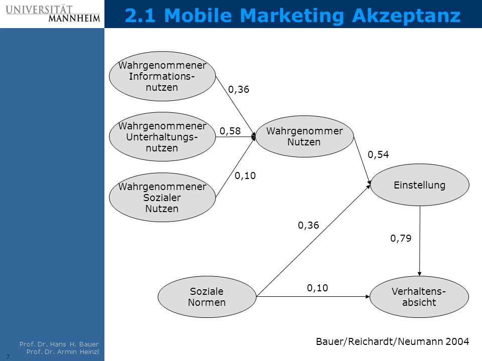 7 Prof. Dr. Hans H. Bauer Prof. Dr. Armin Heinzl 2.1 Mobile Marketing Akzeptanz Wahrgenommener Informations- nutzen Wahrgenommer Nutzen 0,36 0,58 0,10