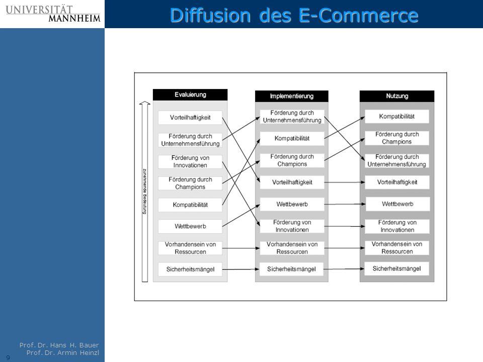 9 Prof. Dr. Hans H. Bauer Prof. Dr. Armin Heinzl Diffusion des E-Commerce