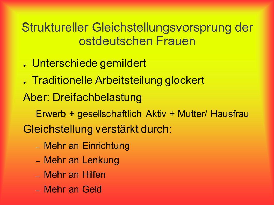Struktureller Gleichstellungsvorsprung der ostdeutschen Frauen Unterschiede gemildert Traditionelle Arbeitsteilung glockert Aber: Dreifachbelastung Er