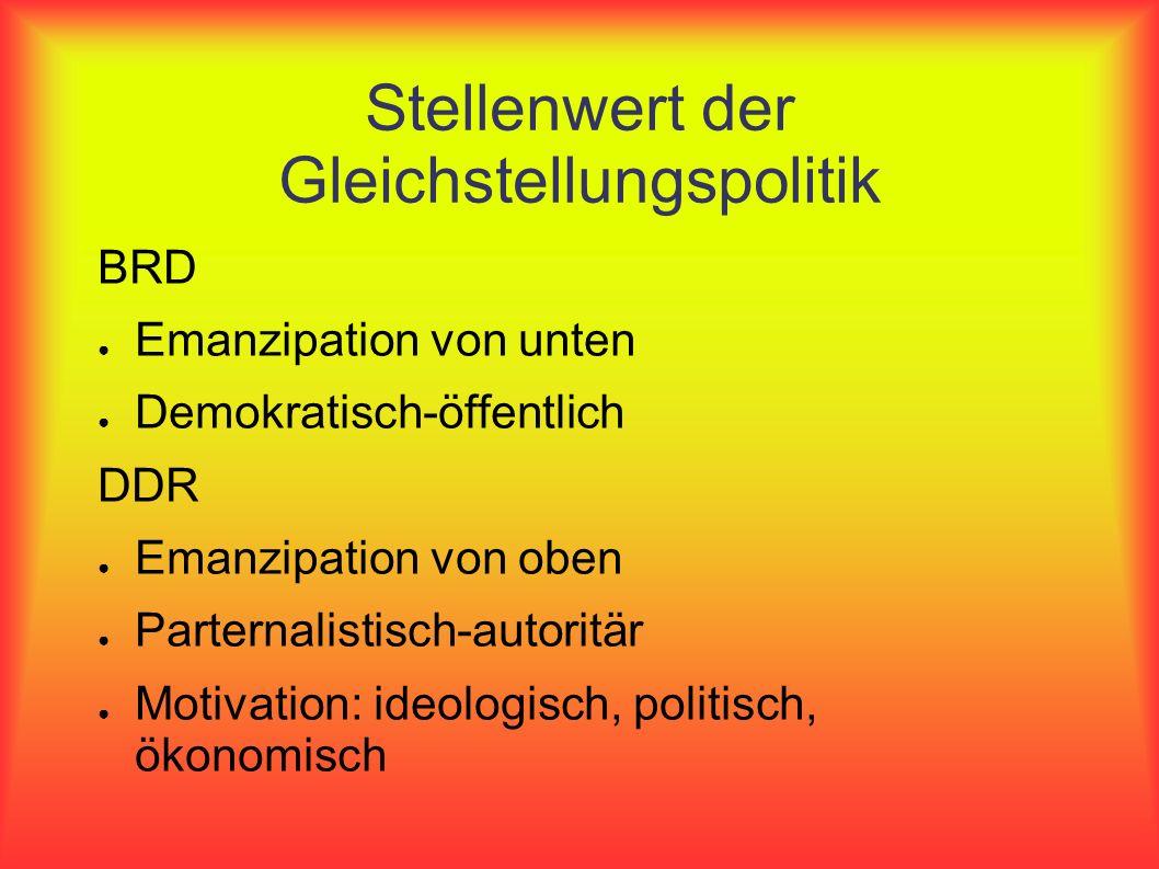 Stellenwert der Gleichstellungspolitik BRD Emanzipation von unten Demokratisch-öffentlich DDR Emanzipation von oben Parternalistisch-autoritär Motivat