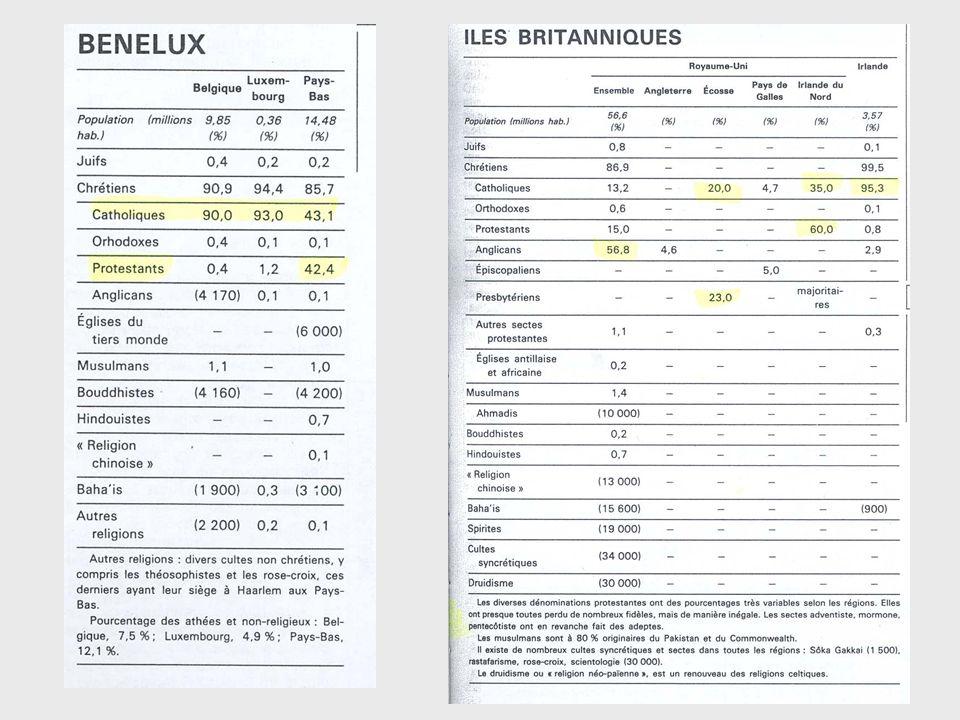 2.3 Religious participation (cont.) 3.Kirchgangshäufigkeit (Table 9.3 und Figure 9.5) Große Unterschiede zwischen den Ländern: ähnliche Muster wie bei 2.